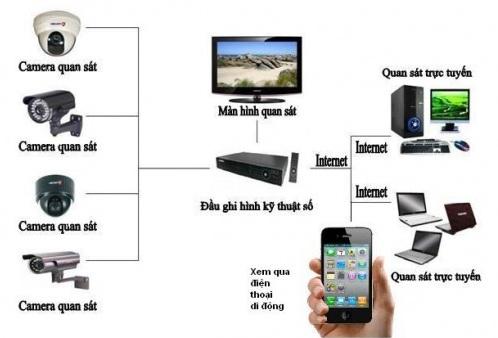 lap camera thong qua nen internet
