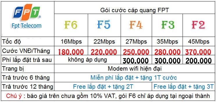 khuyen-mai-danh-cho-khach-hang-lap-mang-wifi-fpt-nha-hang-lapinternet247.com-2