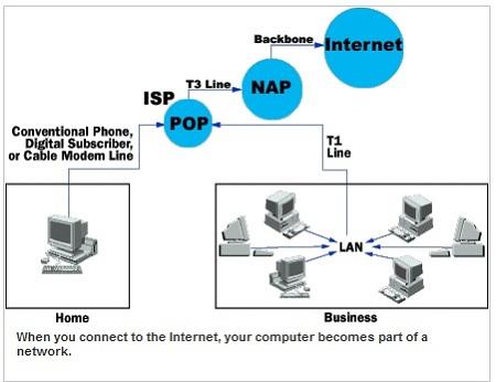 lap internet co day