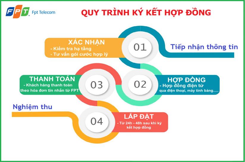quy-trinh-dang-ky-internet-fpt-da-nang-cho-quan-ca-phe-don-gian-lapinternet247.com-2